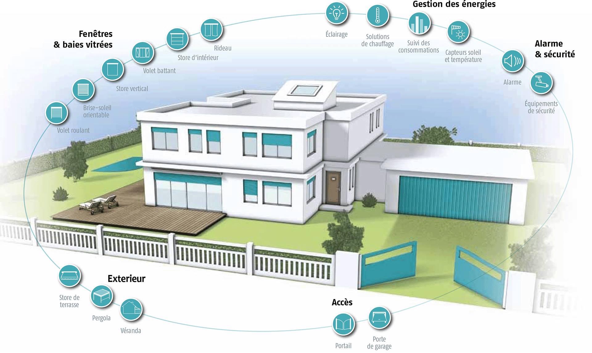 entrer dans le monde de la maison intelligente ecosource. Black Bedroom Furniture Sets. Home Design Ideas